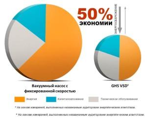 vakuumniy_nasos_economit