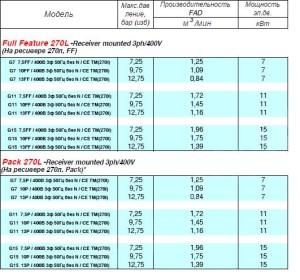 Производительность G серии Atlas Copco